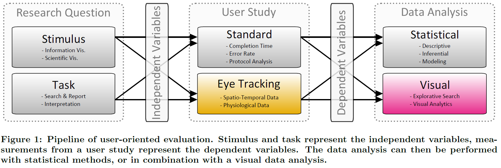 The Visual Analytics Eye Tracking Evaluation Pipeline.