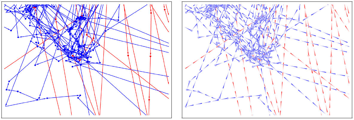Examples of different node-link visualizations: they show data from animal movement ecology in the form of GPS tracks of two oystercatcher birds (distinguished by red/blue color). The visualizations show zoomed-in views of a large data set. Due to zooming, there are some links for which neither start nor end node are visible; here, the texture (right image) provides an indication of movement direction that is completely missing with the standard arrow rendering (left image).