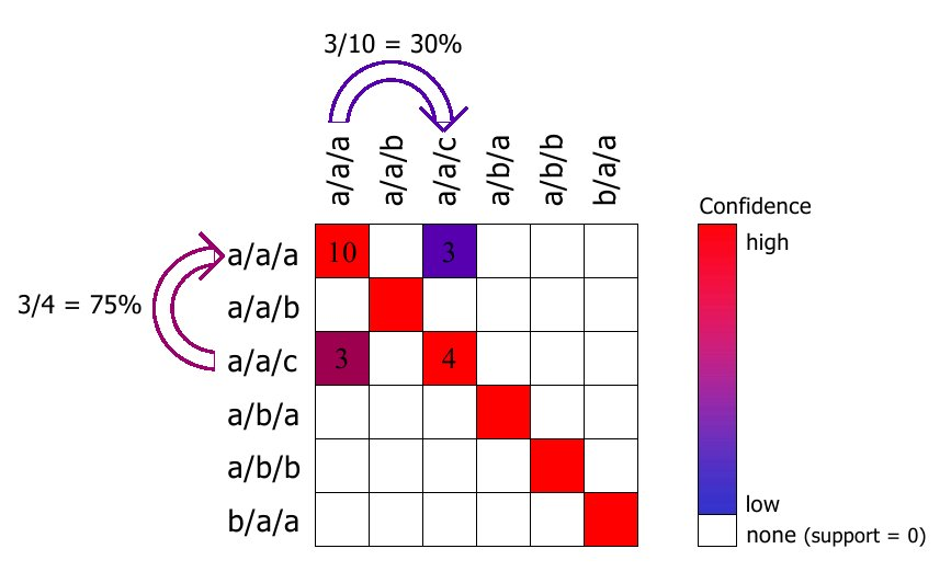 A color coded matrix showing support and confidence metrics at the same time